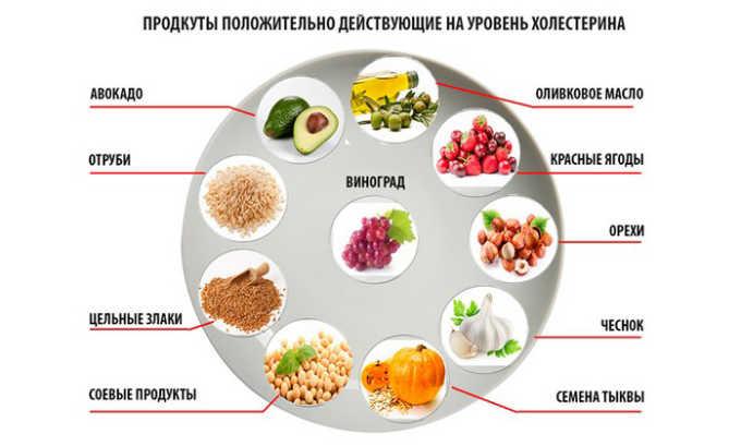 Розарт используется в комплексе со специальной диетой у людей, которые проходят процедуры, направленные на уменьшение концентрации низкоплотного и/или общего холестерина