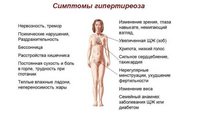 Дозы в 40 мг запрещены к приему при различных формах гипотиреоза