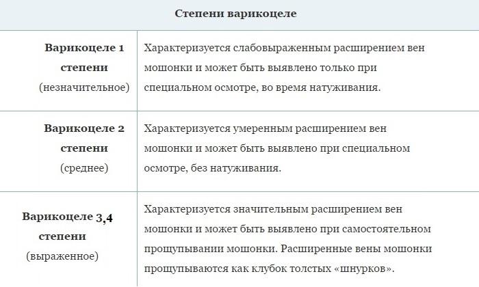 Классификация стадий болезни включает 4 степени