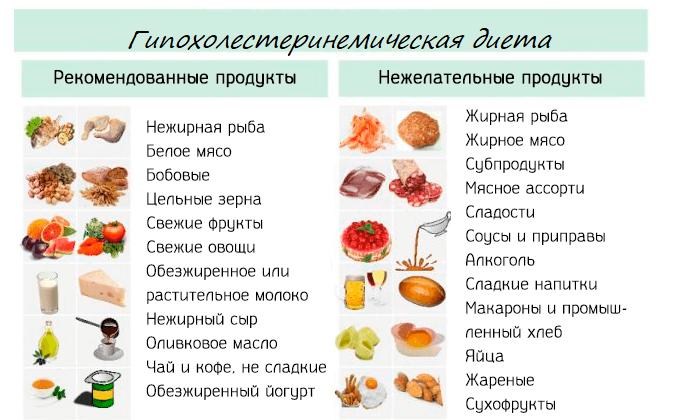 гипоуглеводная диета что можно